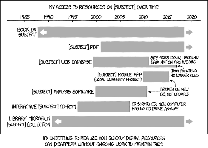 XKCD 1909 Digital Resources Lifespan