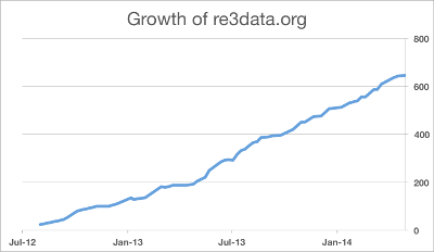 Growth-re3data.org-2012-2014.png
